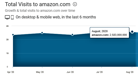 total visits to amazon.com in August 2020
