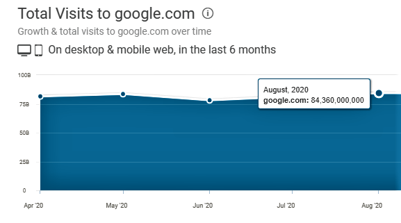 total visits to google.com in August 2020